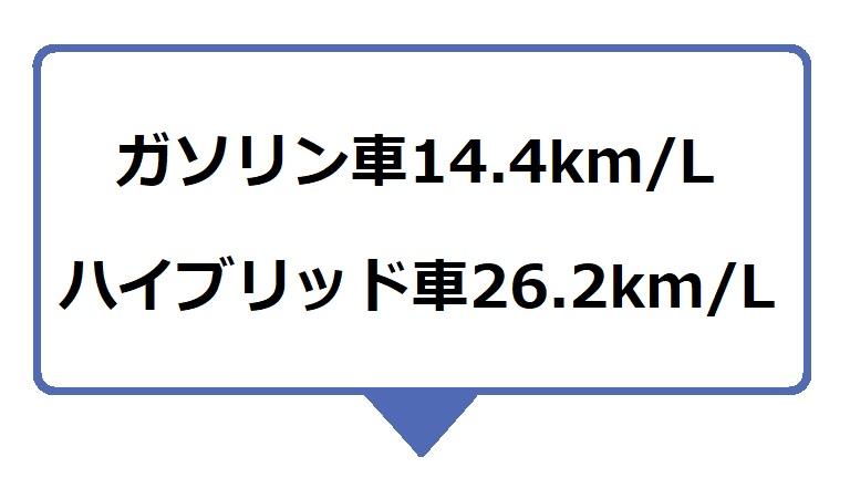カローラクロスの燃費は、ガソリン車14.4km/L、ハイブリッド車26.2km/L